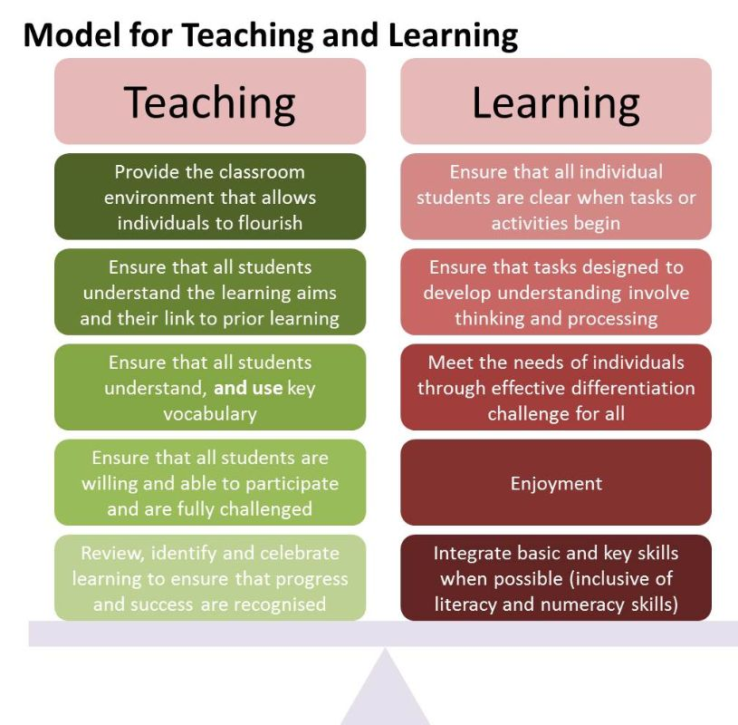 Model for Teaching and Learning